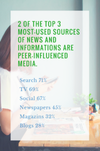 2 of the top 3 most-used sources of news and informations are peer-influenced media.